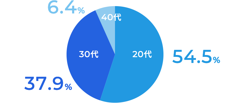 20代 54.5%、30代 37.9%、40代 6.4%