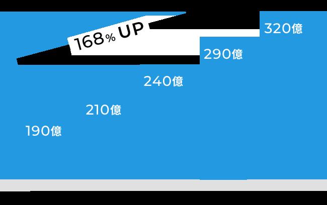 2015年 190億、2016年 210億、2017年 240億、2018年 290億、2019年 320億