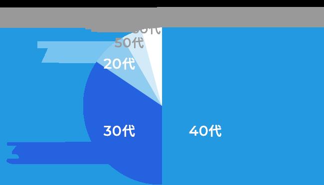 40代 49.8%、30代 34.6%、20代 7.1%、50代、4.3%、60代 4.3%
